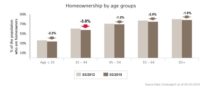 LP_homeownership_demographics_698x299_051215