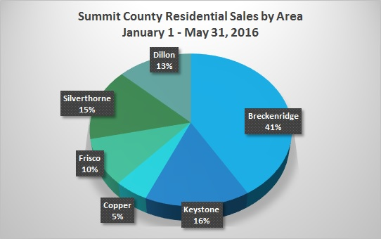 SummitMarketNewsletter Graph