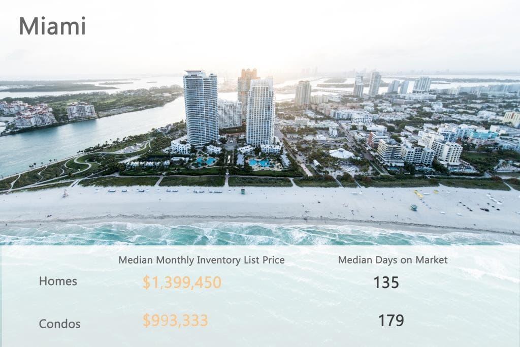 Miami stat-min